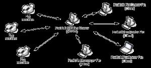 FaxTalk Multiline Server diagram