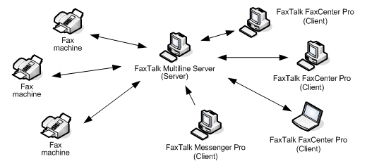 FaxTalk Multiline Server diagram