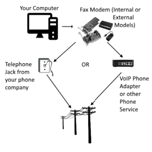 FaxTalk Fax Diagram